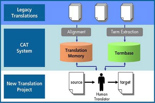 ترجمه با کمک کامپیوتر ، ترجمه کامپیوتری